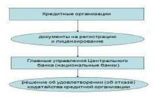 Регистрация и лицензирование кредитных организаций: условия и порядок