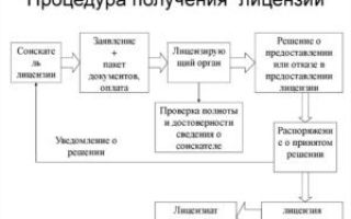 Лицензирование фармацевтической деятельности: положение и порядок получения