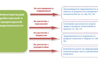 Инвентаризация дебиторской и кредиторской задолженности