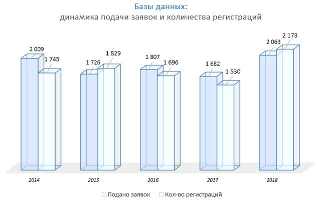 Регистрация программы для ЭВМ в российском реестре
