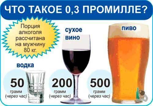 Таблица степеней опьянения водителей в промилле и штраф