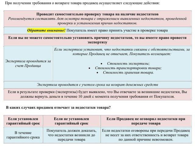 Замена телефона по гарантии: условия и порядок подачи претензии на обмен или возврат