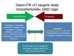 Претензионный порядок по закону о защите прав потребителей