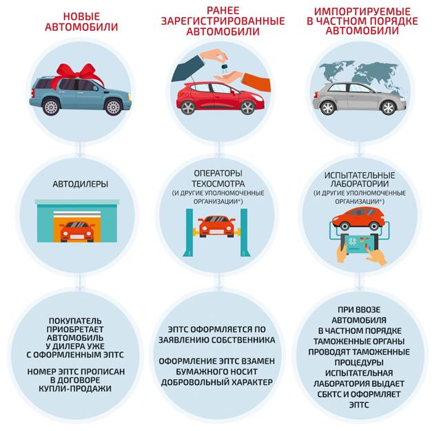 Что такое ПТС автомобиля и как он выглядит
