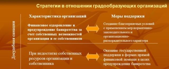 Меры по предупреждению банкротства организаций: как предупредить банкротство