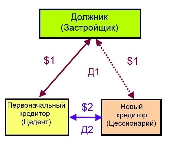 Уведомление должника об уступке права требования: образец и порядок действий