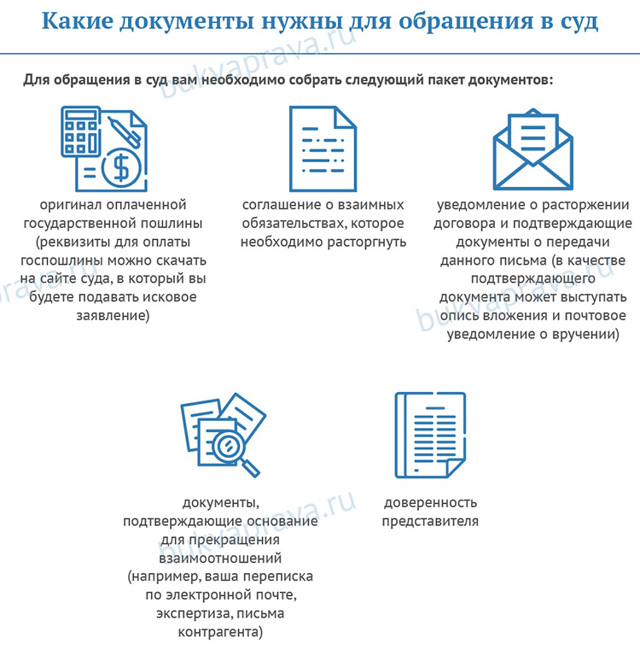 Письмо о расторжении договора оказания услуг: образец и содержание