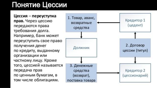 Выкуп долга у банка третьим лицом: особенности и порядок процедуры