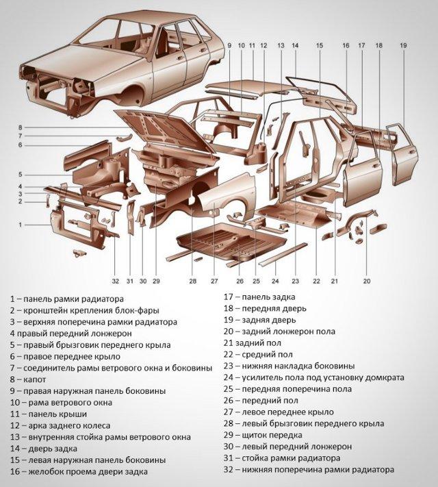Как законно поменять кузов автомобиля на новый