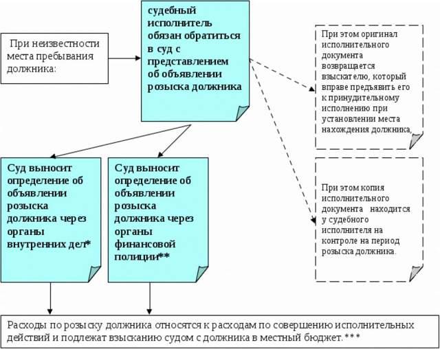 Розыск должника в исполнительном производстве судебными приставами