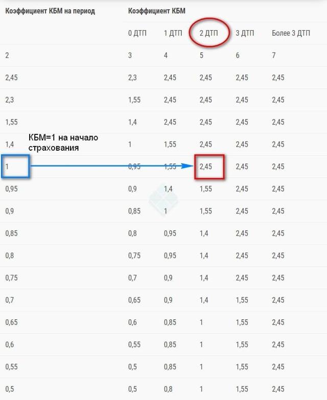 Как меняется КБМ после ДТП: на сколько дорожает страховка
