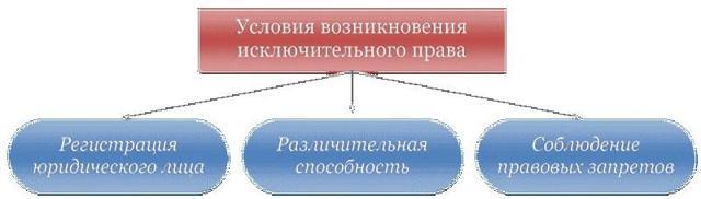 Исключительное право на результат интеллектуальной деятельности: описание и особенности