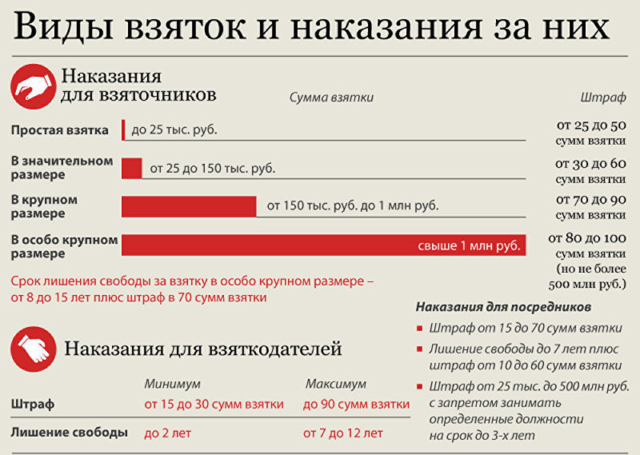Наказание за взятку инспектору ГИБДД - последствия по УК РФ
