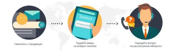 Как вернуть товар на АлиЭкспресс продавцу и получить обмен или деньги