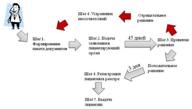Лицензирование медицинского кабинета: порядок действий и требования