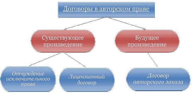 Договор авторского заказа: законодательная основа и особенности заключения