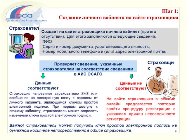 Бланк ОСАГО: структура и порядок заполнения