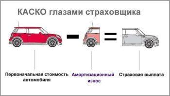 Возврат КАСКО при продаже автомобиля: условия и порядок