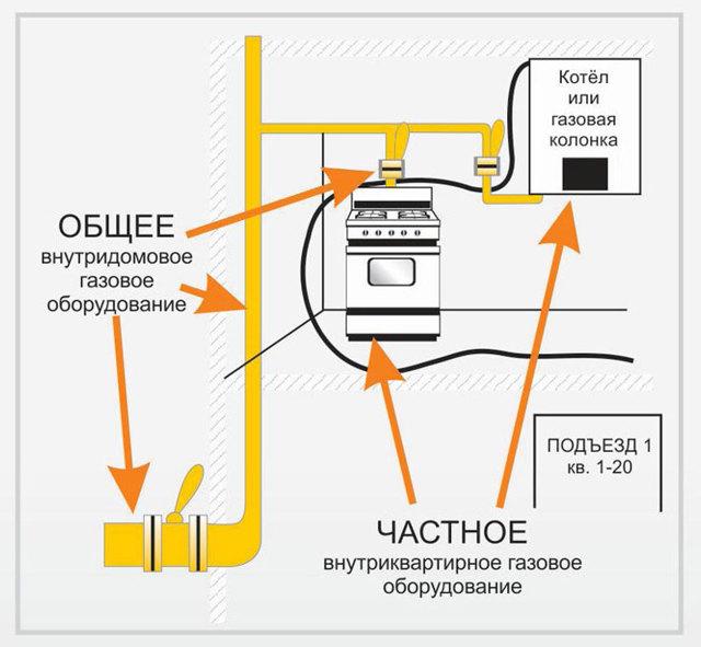 Техническое обслуживание газового оборудования в частных и многоквартирных домах