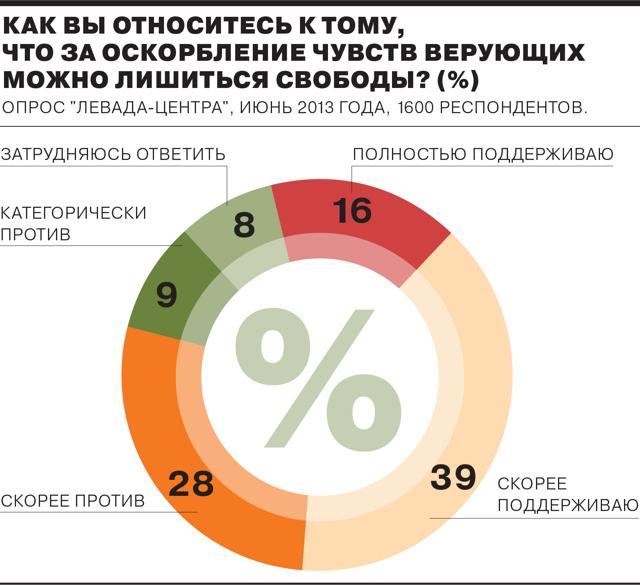 Оскорбление чувств верующих: статья 148 УК РФ и ответственность по закону