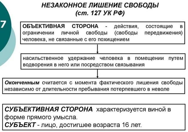 Незаконное лишение свободы - ст 127 УК РФ с комментариями
