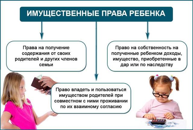 Имущественные права ребенка по ст 60 СК РФ и их охрана в семейном праве России