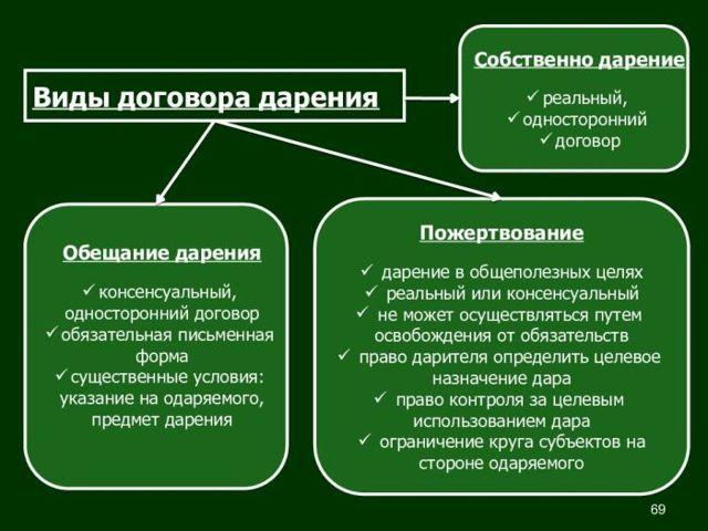 Образец договора дарения с правом пожизненного проживания дарителя и порядок его оформления