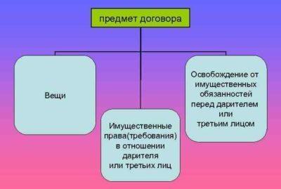 Обещание дарения в ГК РФ, порядок и условия заключения договора