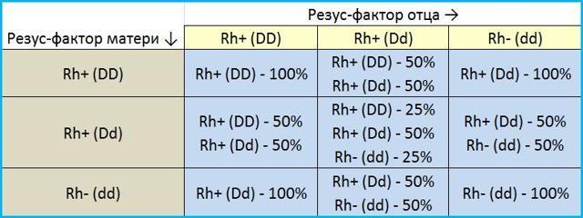 Как проверить отцовство по анализу ДНК и группе крови, можно ли определить без ДНК