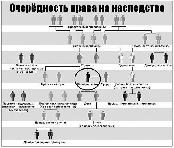 Ст 1144 ГК РФ - Наследники третьей очереди: когда вступают в наследство и как оно делится