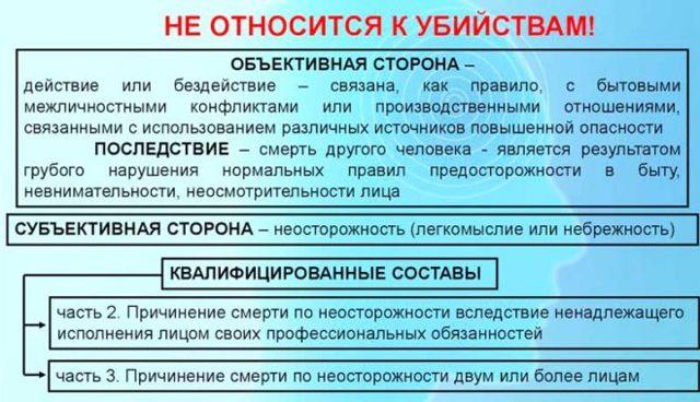 уголовный кодекс причинение смерти по неосторожности