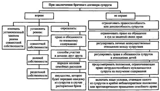 Ст 35 СК РФ - Владение, пользование и распоряжение общим имуществом супругов