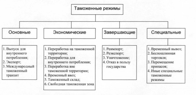 Таможенные процедуры: что это такое, какие бывают, их цели и различия